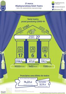 Teatralne dane Urzędu Statystycznego w Warszawie